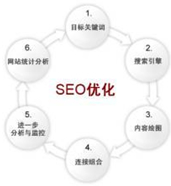 All Sites SEO